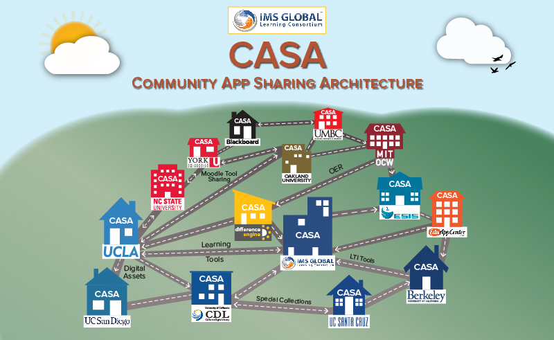 Flowchart of Community App Sharing Architecture