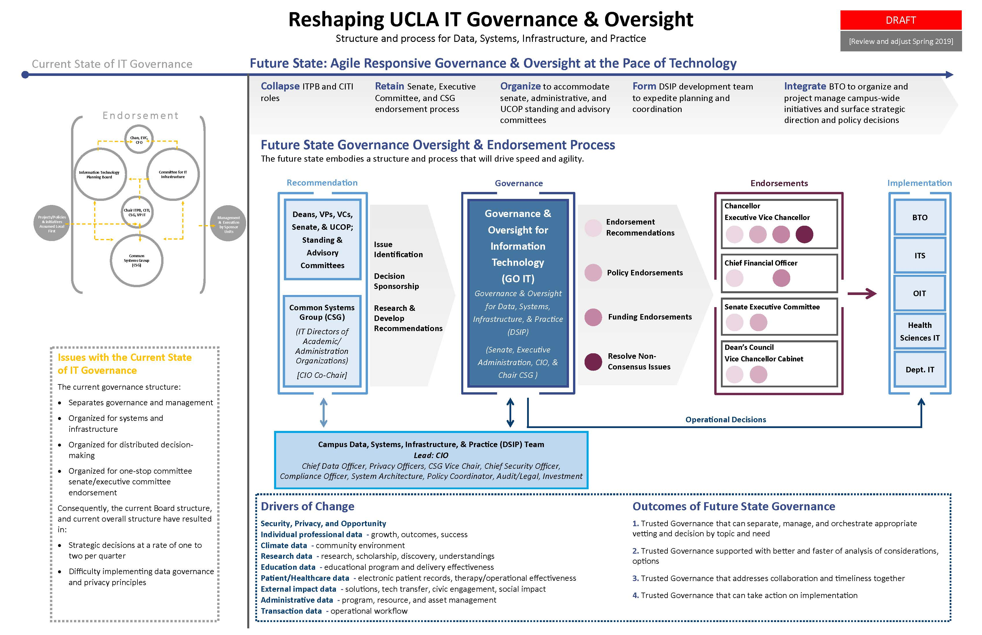 Image is of a flowchart of the governance review process