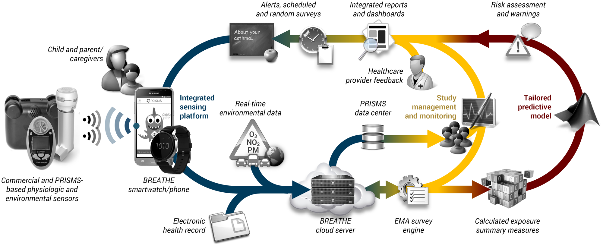 PRISMS Breathe Architecture Diagram, mHealth and Data Flow